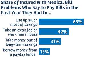 share-of-insured-with-medical-bill-problems_bar_bge